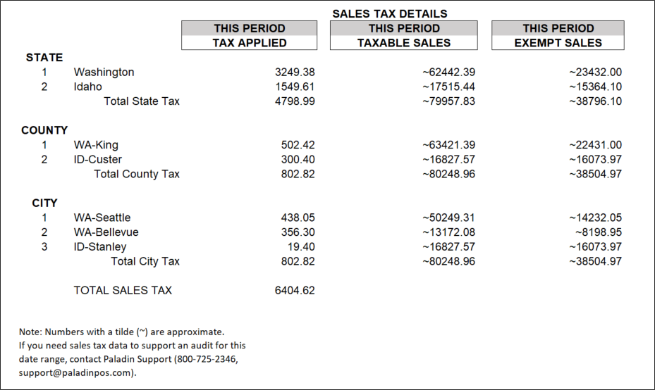 Estimated sales tax details in comparative revenue report